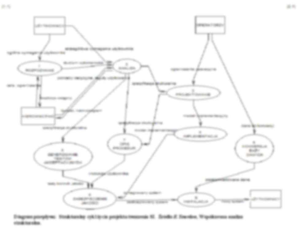 Diagram Przeplywu Danych Metodyka Tworzenia Si Notatek Pl