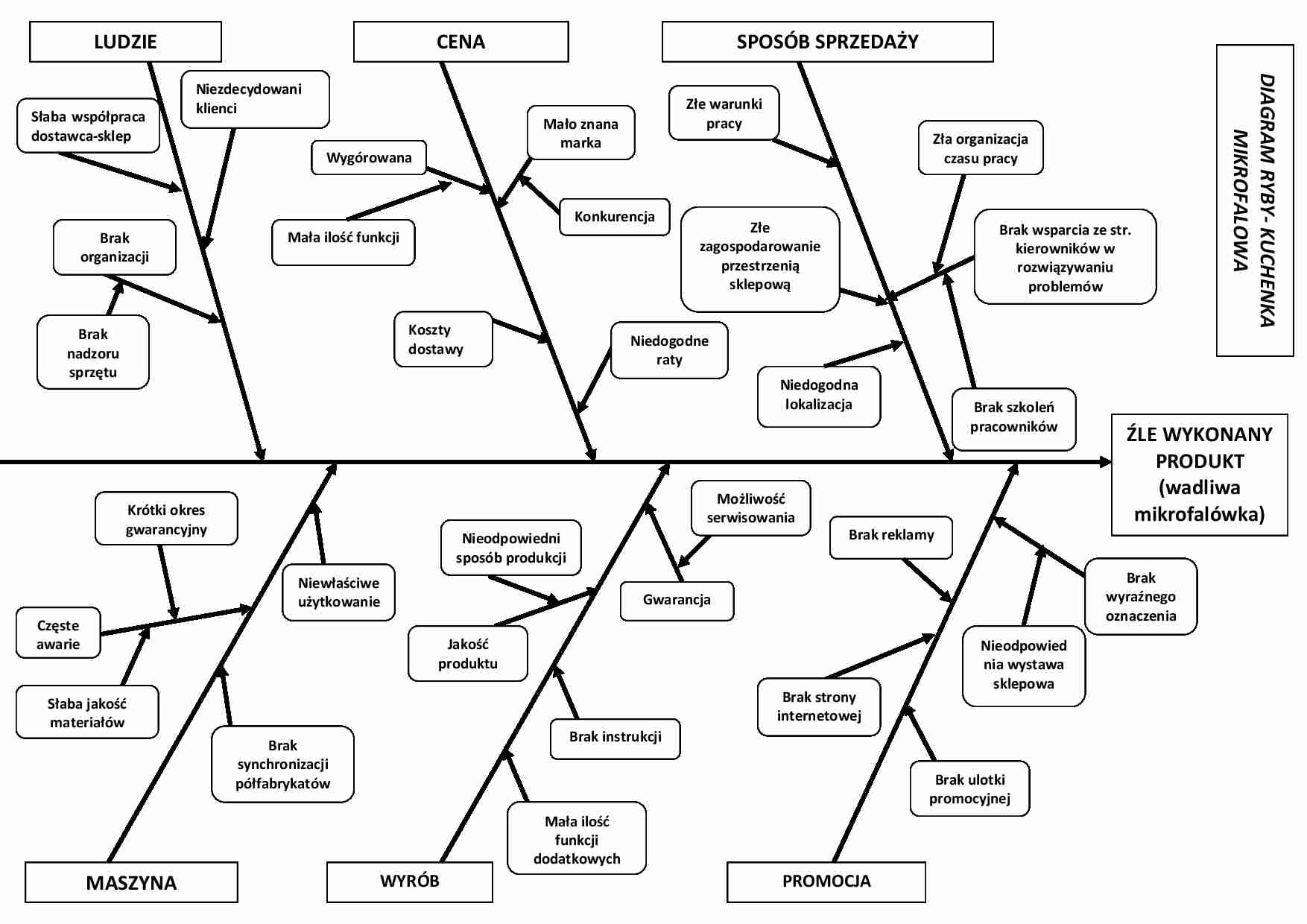 Ryba Wykres Zarządzanie Jakością Notatekpl