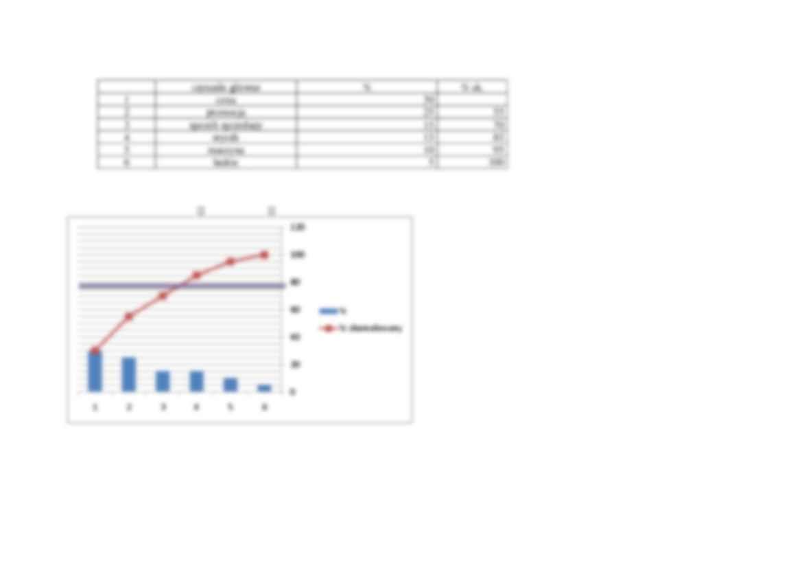 Wykres Przyczynowo Skutkowy Ishikawy Diagram Ryby Notatekpl