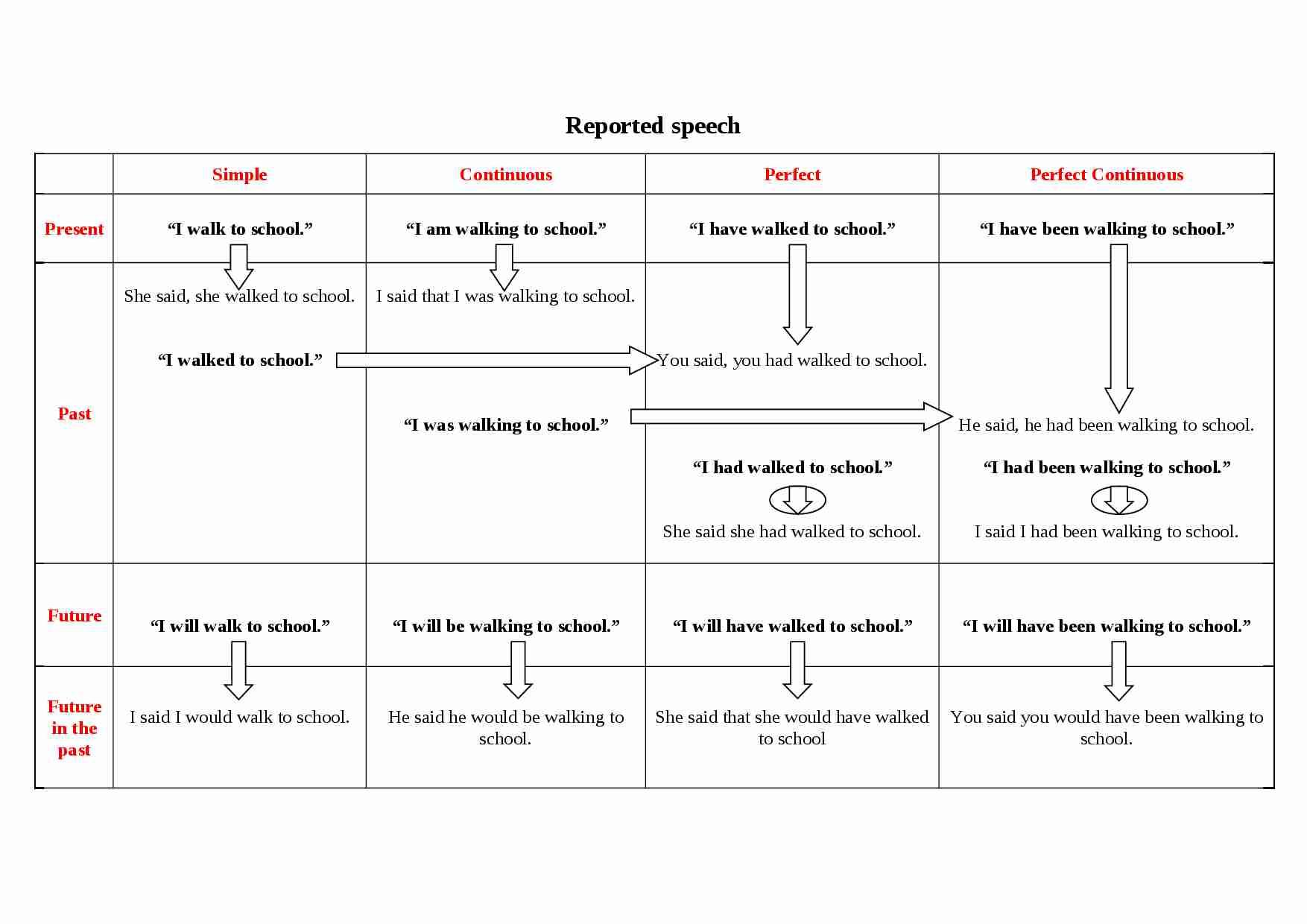 reported speech present simple exercises pdf
